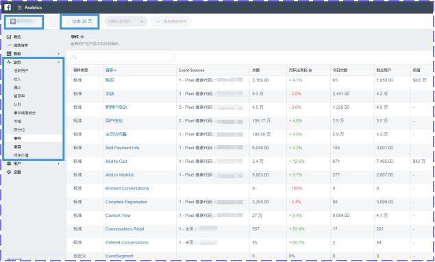 如何查看和分析成效数据(KPI)及Facebook广告的优化