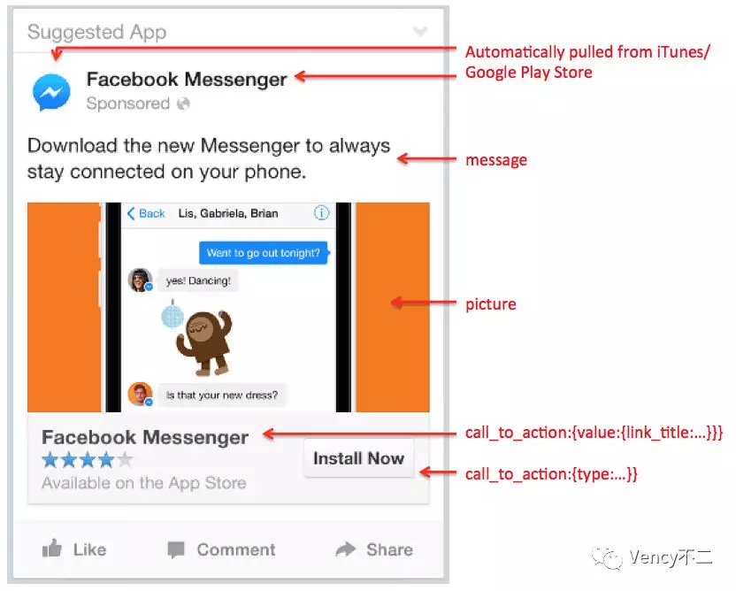 深度分析Facebook ADS广告投放平台(2):用户、账户、资源和广告结构