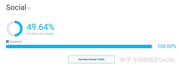 如何用Bitly短链接来做Facebook竞品分析