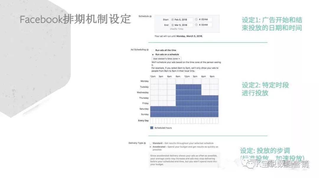 Facebook广告合理排期,最大化广告投资回报率