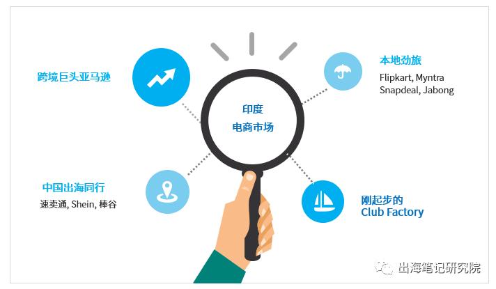 出海电商增长过亿的秘密丨深挖10万数据,拆解印度app榜单冠军Club Factory