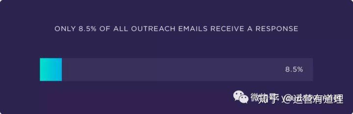 分析了1200万封外联邮件后,我们得出了如下结论