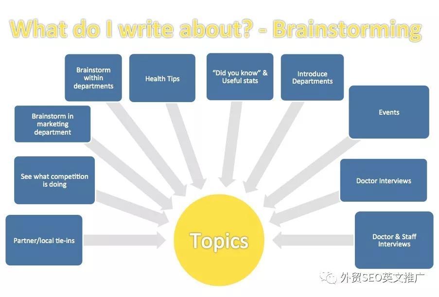 网站内容营销-写文章该如何找话题?