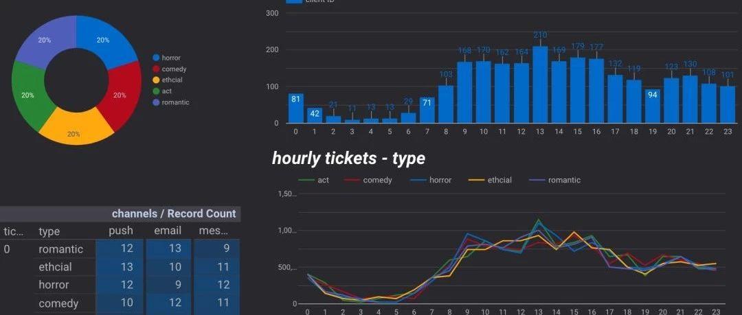搭建一个自动化BI查看每小时数据变化 via Python+Google sheet+Datastudio
