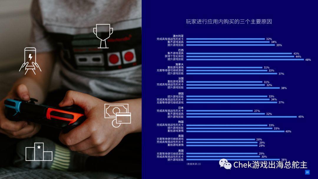 解读游戏行业四大发展趋势 –  Facebook 年度游戏业营销报告火热出炉!(上)