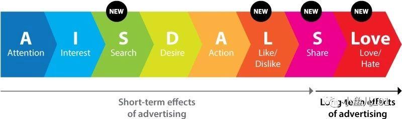看了那么多干货,就是做不好广告,谷歌广告全指南